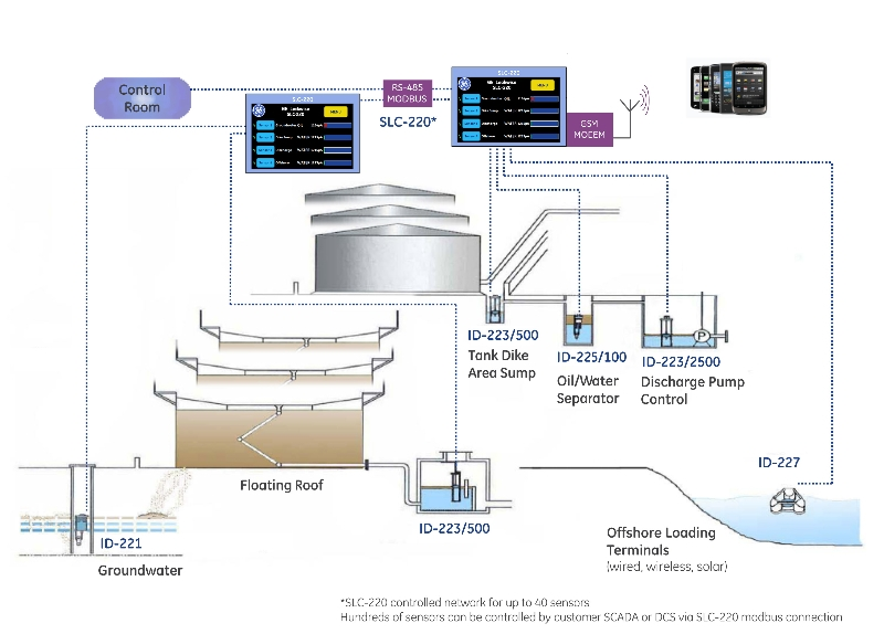 Smart-Tank-Farm-Overview